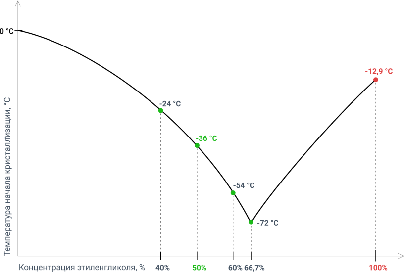 Температура замерзания антифриза - график