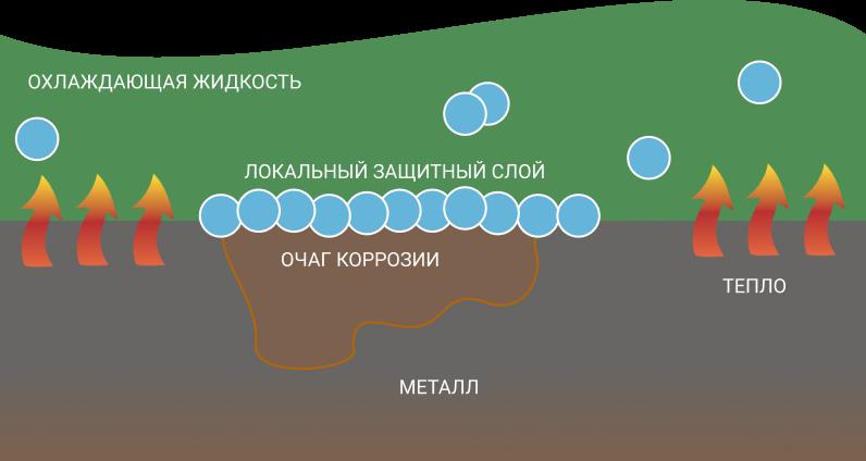 Карбоксилатные присадки