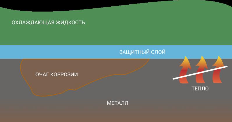 Неорганические или минеральные присадки